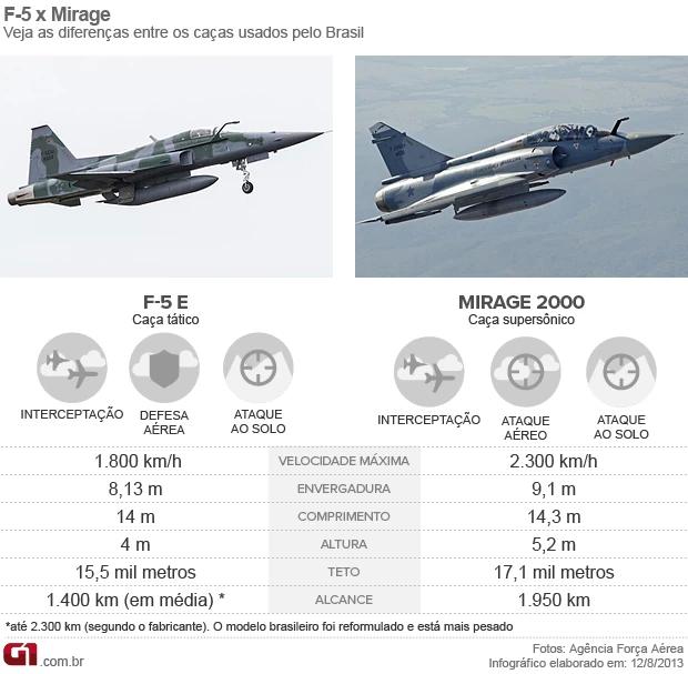 mirage 2000 - comparação com o F-5E