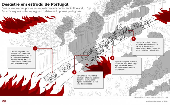 sketch-incendio-portugal-v2-690x428